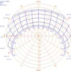 What Are The Two Diagram Solstice Hopkins Breakaway Kit Wiring Sundial Primer - Sun Charts
