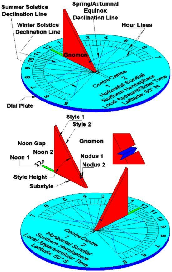 Figure 1: The parts of a sundial - Northern & Southern Hemispheres.