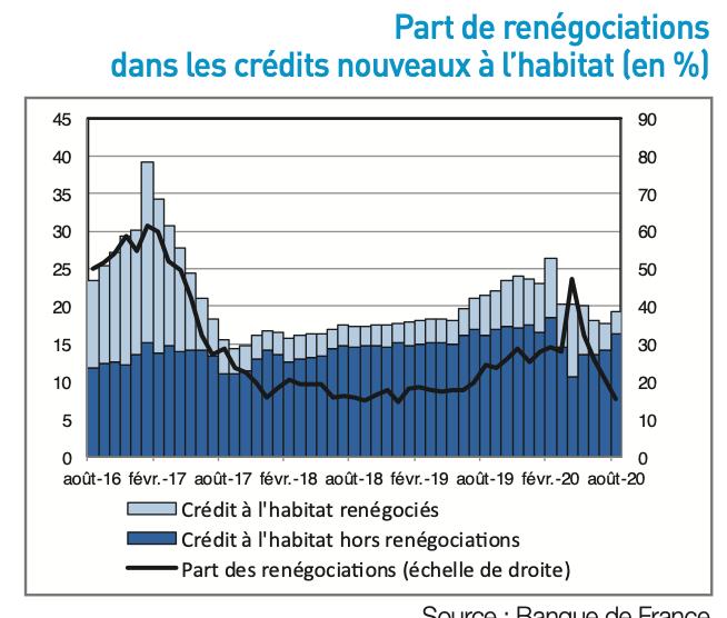 Part de renégociations dans les crédits nouveaux à l'habitat (en %)_mysweetimmo