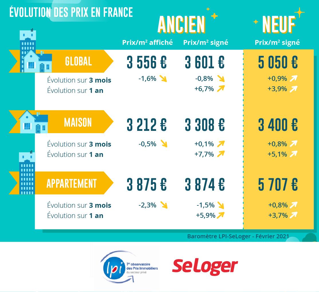 Evolution-Prix-France
