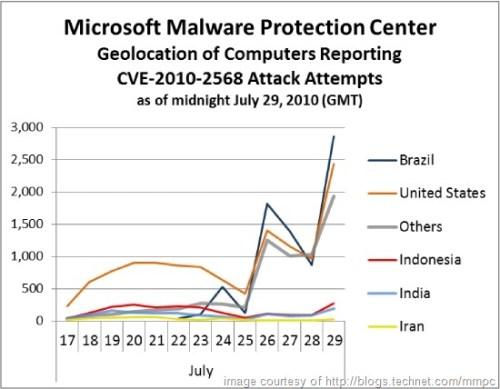 lnk-stuxnet-attacks-chart-2