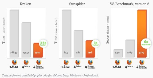 Firefox 4 Performance Graph