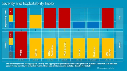 microsoft-severity-rating-october-2012