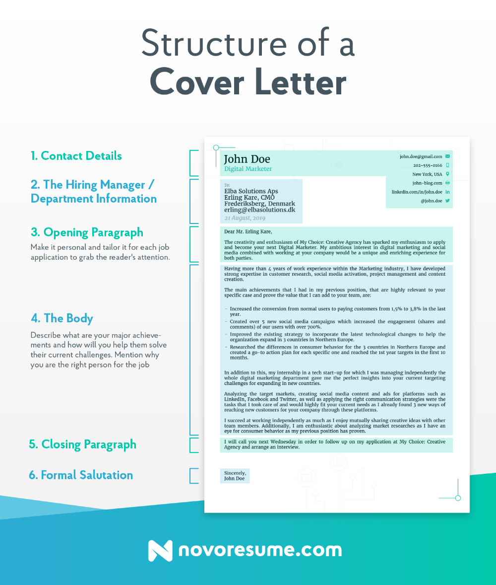 How to Write a Cover Letter in 2021