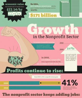 Jobs In the Nonprofit Sector Of [infographic] the Economic Impact Of the Nonprofit Sector