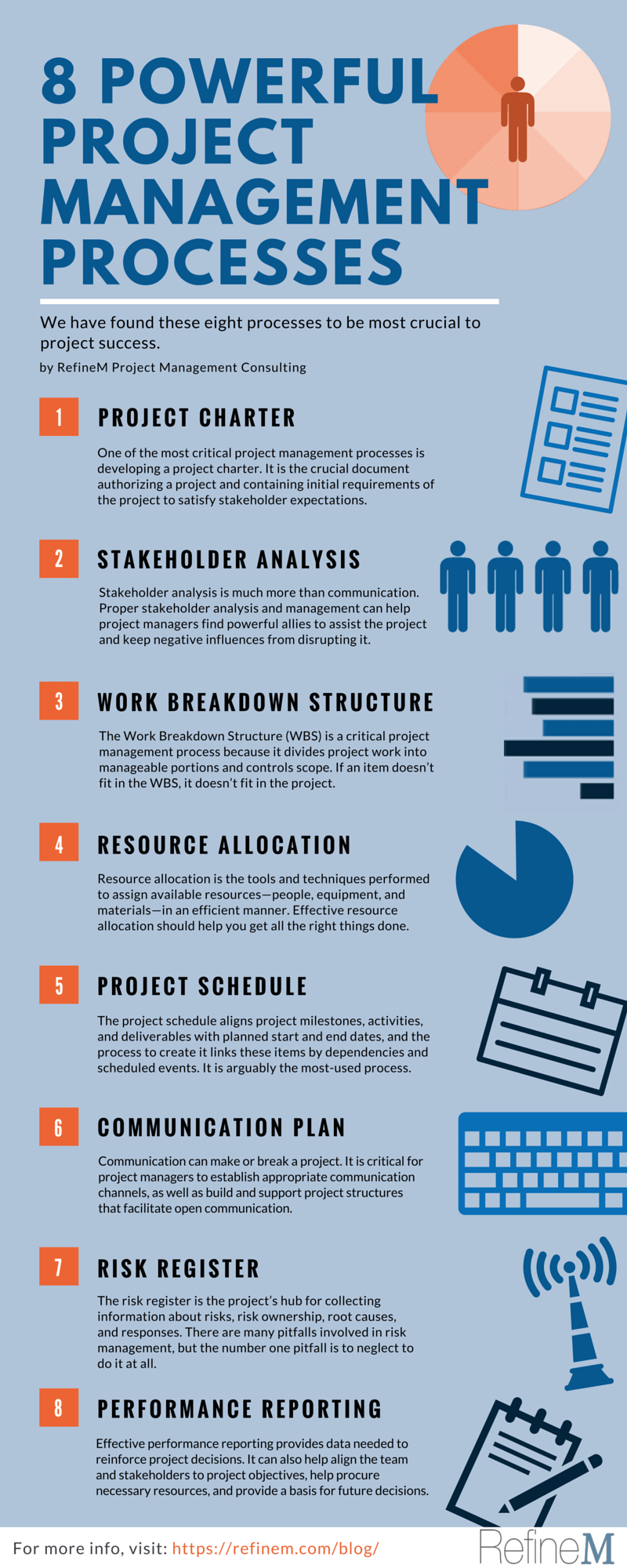 Fundamentals of Project Management in Three Infographics