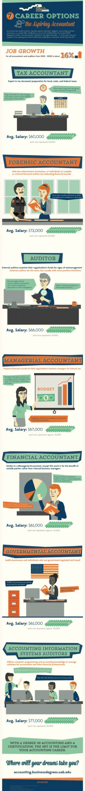 Career Options for Aspiring Accountants [infographic]