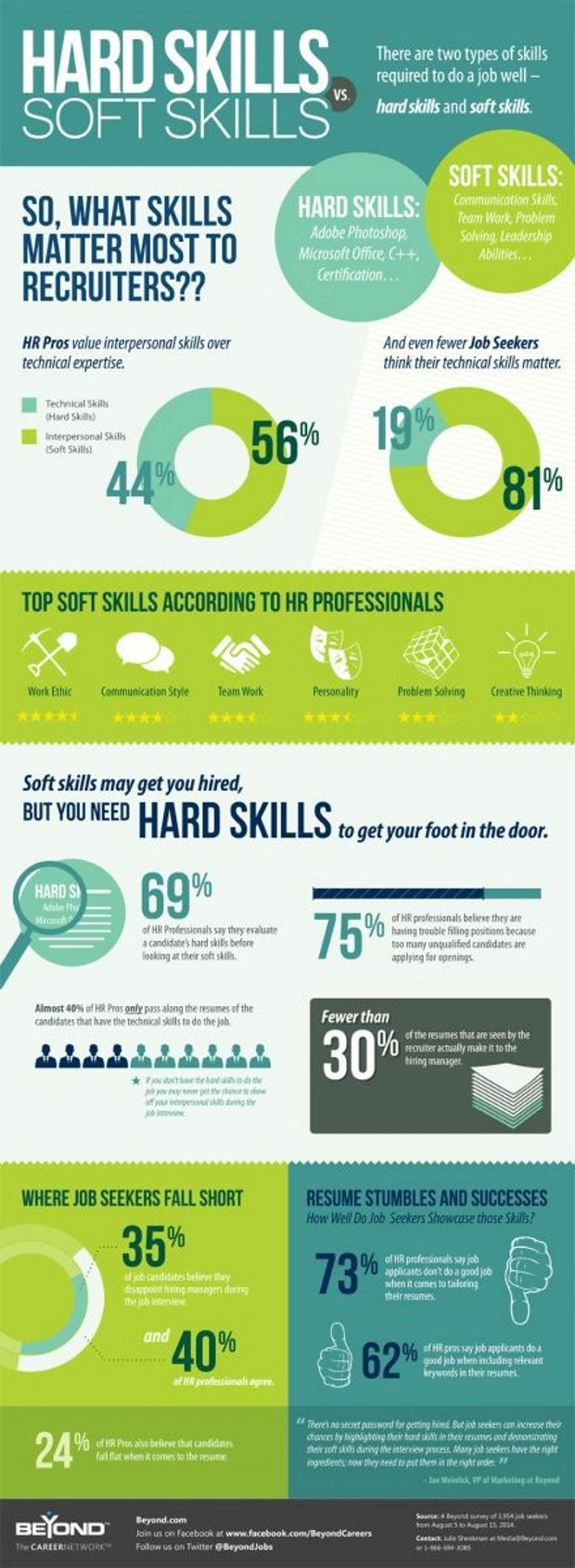 Hard Versus Soft Skills What You Need to Know to Get Hired The Savvy Intern by YouTern