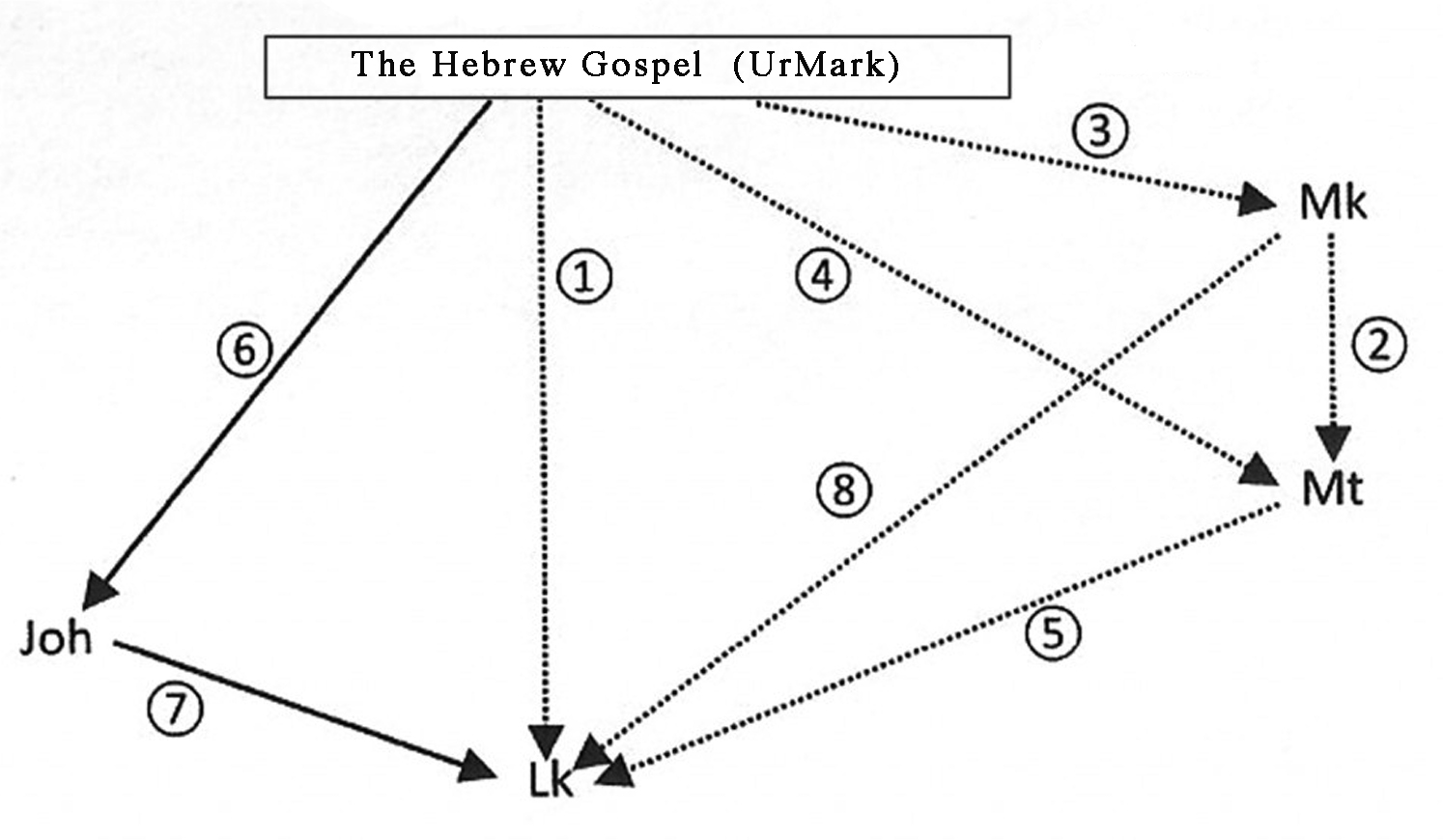 An experiment: The original Gospel of Mark?—Introduction