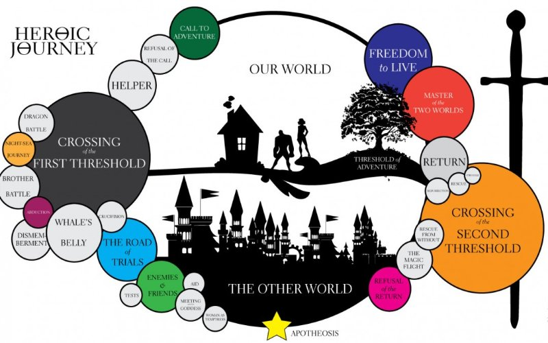 hero's journey, cycle of adventure, ordinary world, magical world, threshold