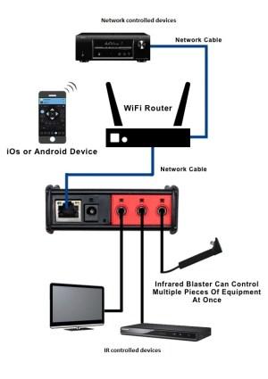 FAQ  MyURemote  Universal Remote Control App