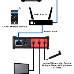 Control 4 Lighting Wiring Diagram Oracle Rac Architecture Compatible Devices - Myuremote Universal Remote App