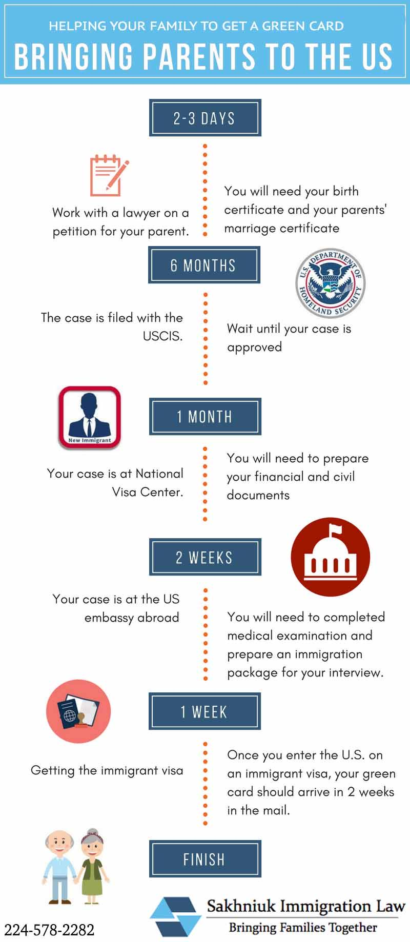 green card process timeline | Cardfssn org