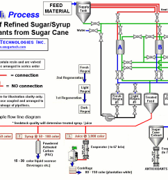 wrg 7265 engineering process flow diagramprocess flow diagram of sugar factory content resource of wiring [ 1100 x 770 Pixel ]