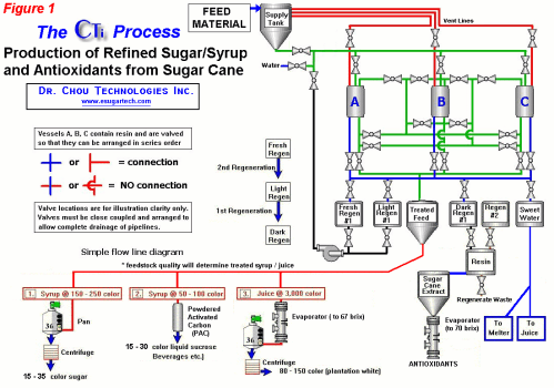 small resolution of wrg 7265 engineering process flow diagramprocess flow diagram of sugar factory content resource of wiring