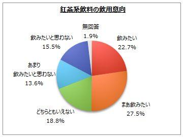 紅茶飲料のアンケート調査(3) ネットリサーチのマイボイスコム