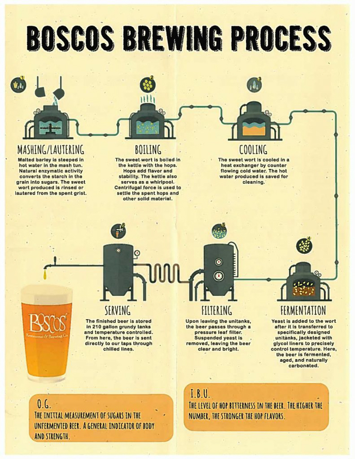 Memphis craft breweries | Bosco's Restaurant and Brewing Co. | Craft beer in Overton Square, Midtown Memphis, Tennessee | Beer brewing process