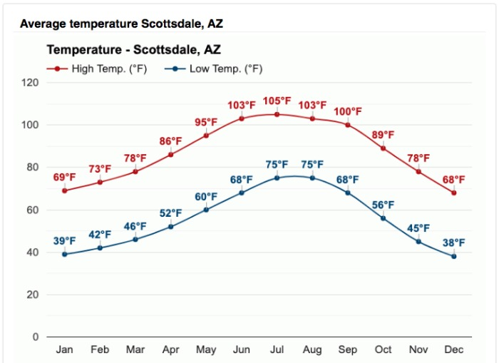 Annual Arizona temperatures - for deciding what to pack for Arizona in the winter