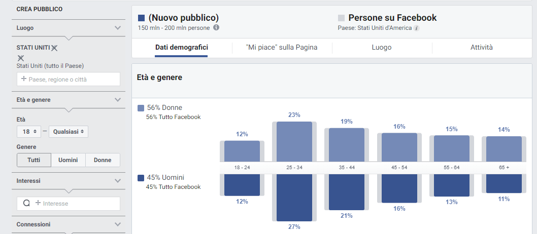 Audience Insight su Facebook for Business