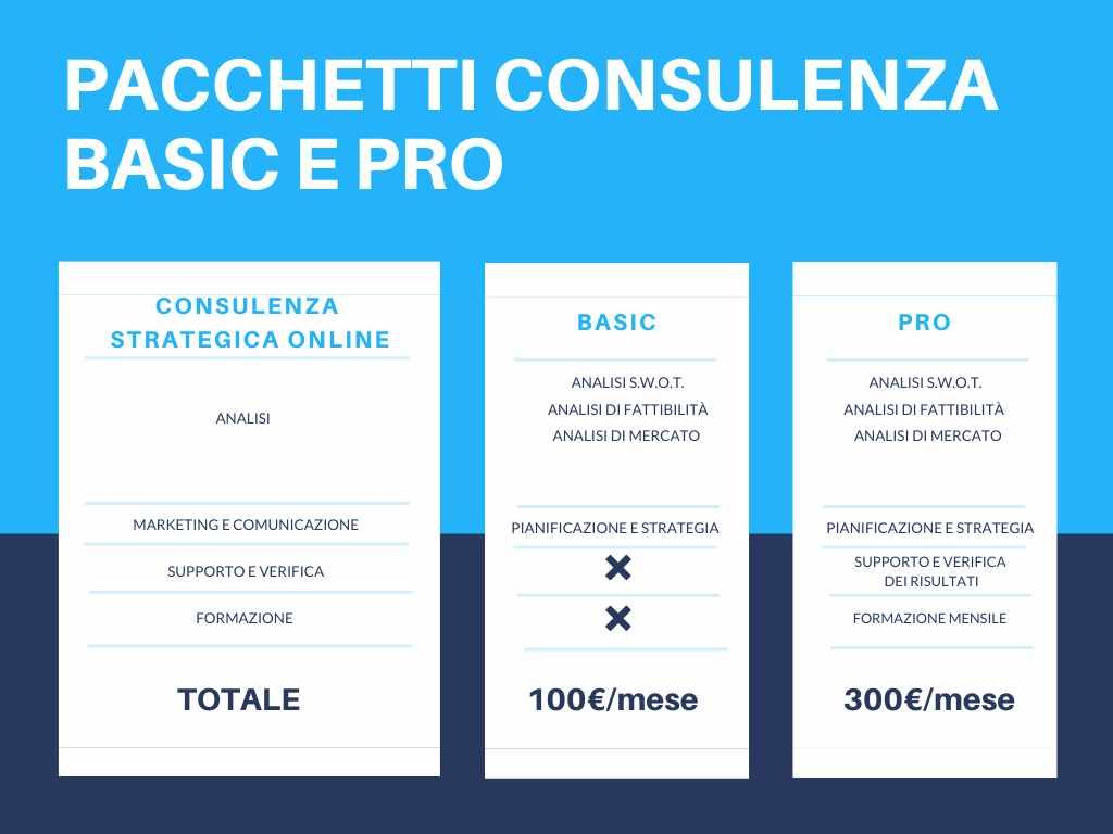 Offerta pacchetti Consulenza online basic e pro