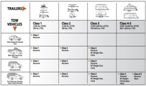 Quick Reference Charts  Hitches and Towing 101 | Towing Resource Guide
