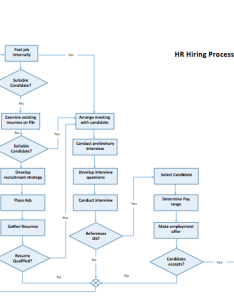 Process flow chart template also microsoft word templates rh mywordtemplates