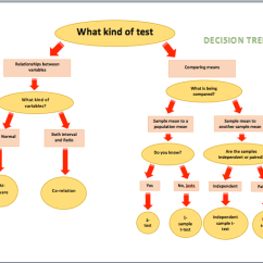 Risk Decision Tree Diagram Club Car Golf Cart Wiring Gas Diagrams - Microsoft Word Templates