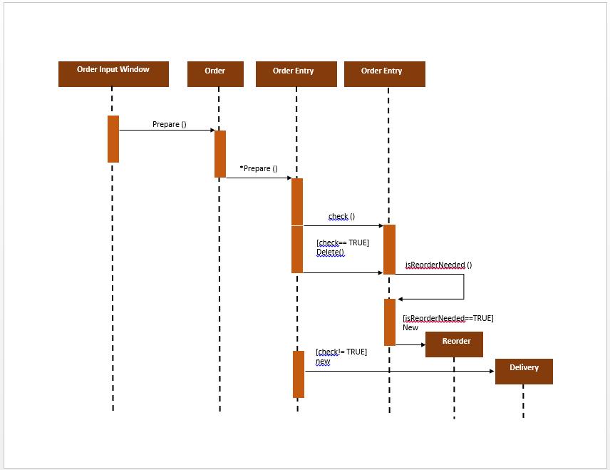 UML Sequence Diagram Template Microsoft Word Templates