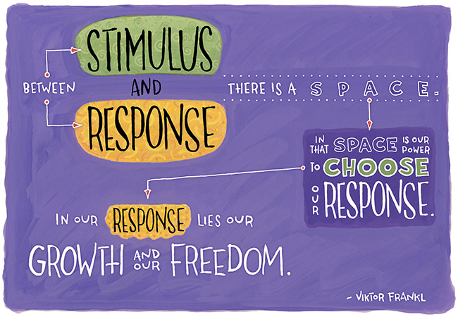 Stimulus Response by Frankl - used with gratitude from MindfulYouth.org