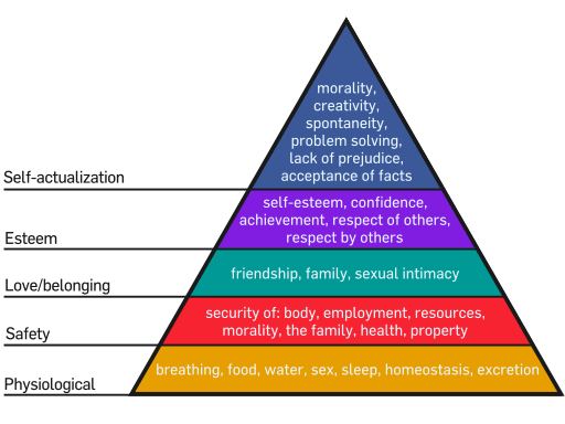 Maslow: Hierarchy Of Needs (Courtsey: Wikipedia, User:Factoryjoe)