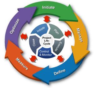 Project & Portfolio Management MZG–Project Management