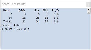 N1FD Multi-Op Score in the ARRL Rookie Roundup CW