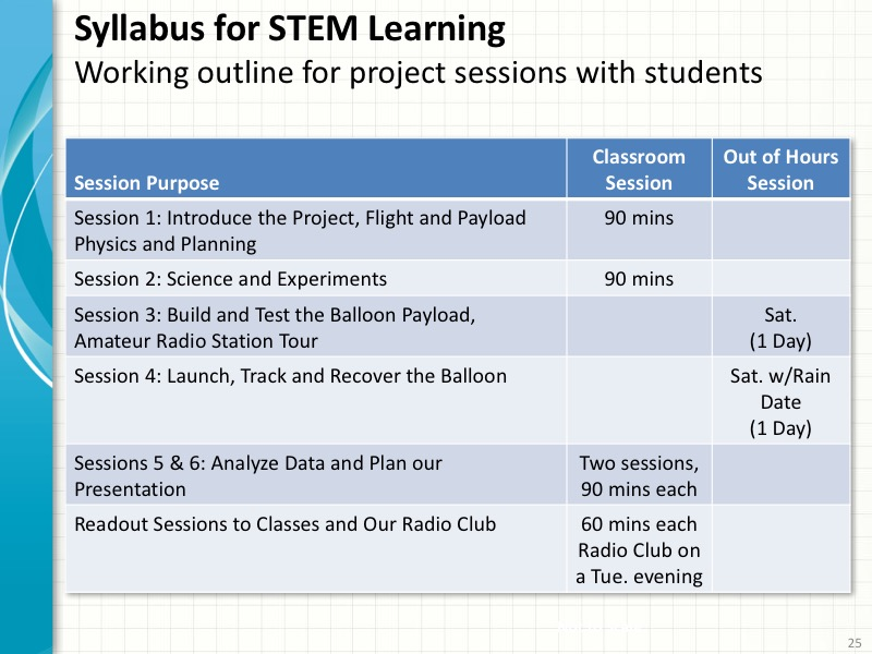 STEM Learning Syllabus for HAB Project