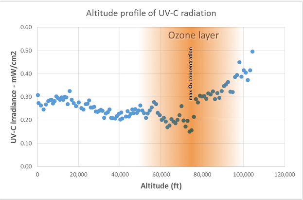 Possible High Altitude Balloon Payload Experiment - UV Radiation Measurements
