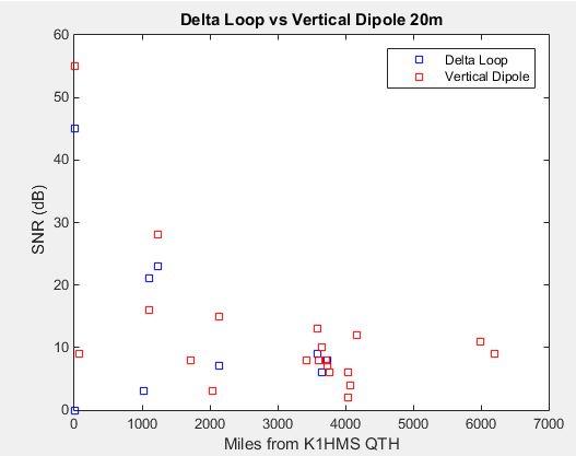 Delta Loop vs. Vertical Dipole - SNR versus Range