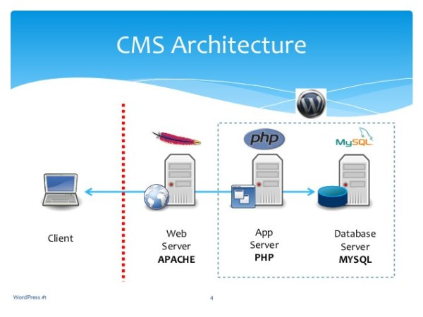 Basic WordPress CMS Architecture