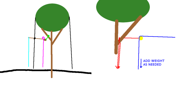 Dipole Antenna Tree