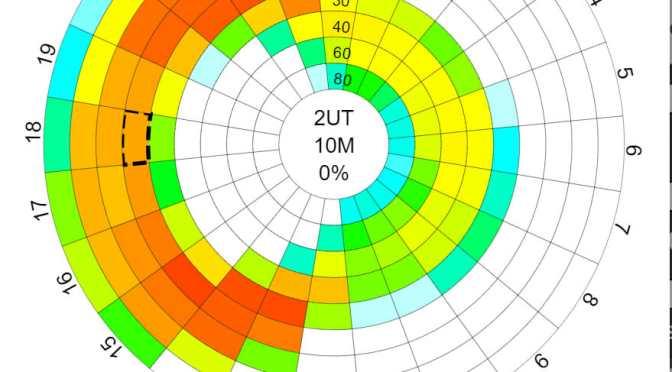 Propagation Prediction Websites