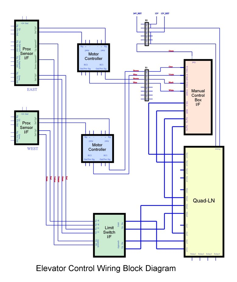 Elevator Control Diagram