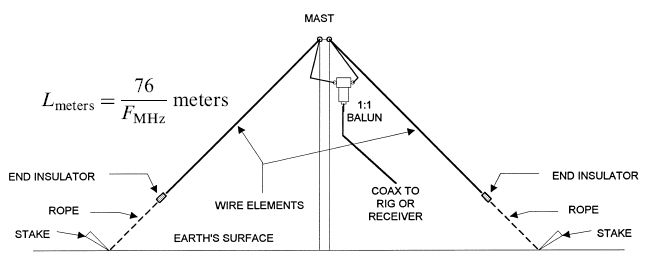 Build your own Wire Antenna!