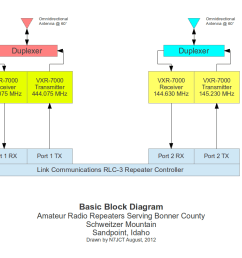 basic block diagram [ 1056 x 816 Pixel ]