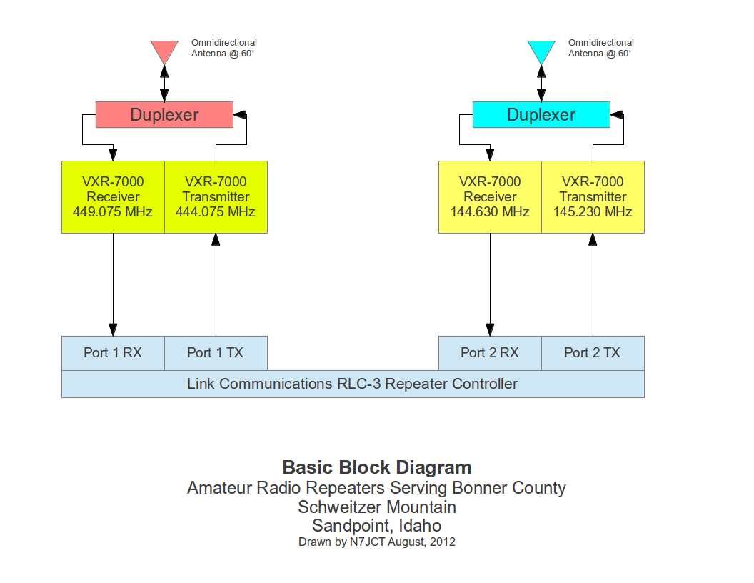 hight resolution of basic repeater block diagram