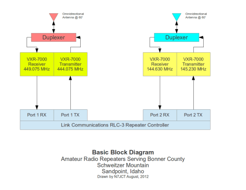 small resolution of basic repeater block diagram
