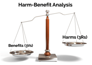 A harm-benefit analysis should involve assessing the 3Vs and 3Rs