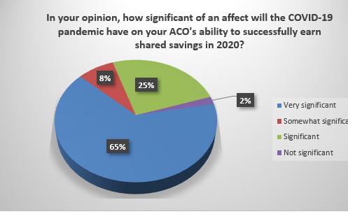 Survey Shows Acos Concerns About The Effect Of Covid 19