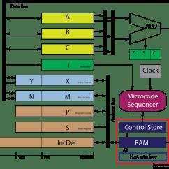 Computer Architecture Block Diagram Trailer Wiring 6 Pin Round Zusie My Relay