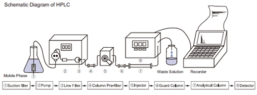 What is the difference between column pre-filter and guard
