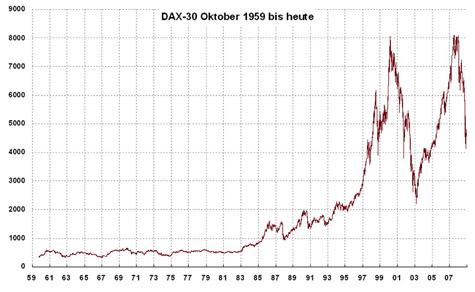 Der Dax 30 Oktober 1959 bis heute