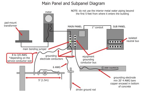 small resolution of electrical service panel diagram wiring diagrams service panel wiring diagram electrical service panel schematic