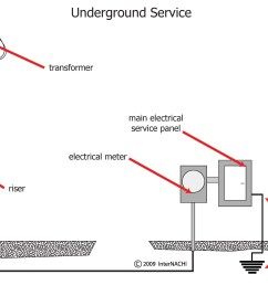 service entrance grounding diagram wiring diagrams schematics 200 amp service entrance wire at mobile home service [ 3035 x 2132 Pixel ]